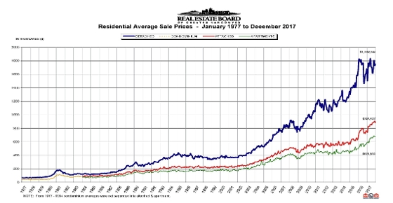 Vancouver Residential Average Sale Prices - January 1977 to December 2017